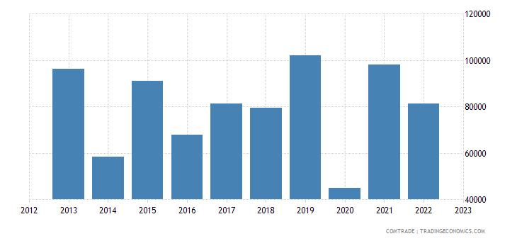 austria exports turks caicos isds