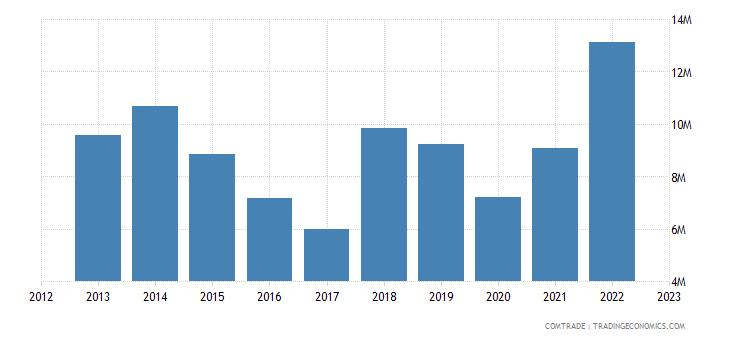 austria exports uganda