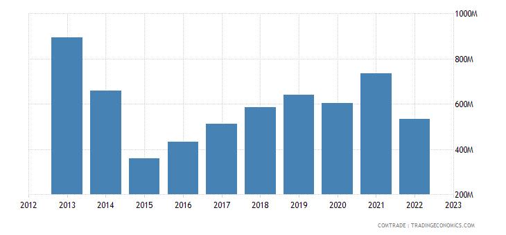 austria exports ukraine