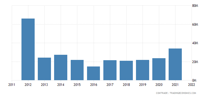 austria exports uruguay