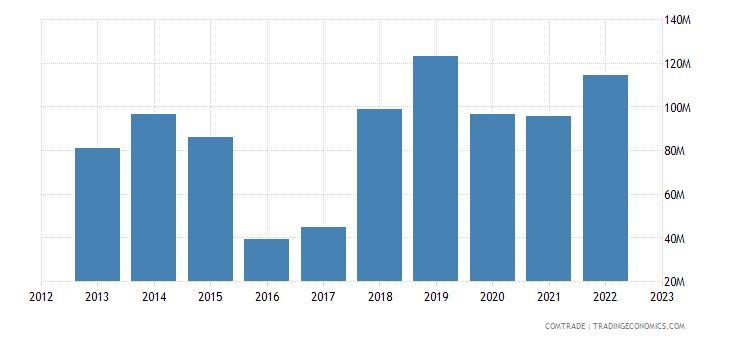 austria exports uzbekistan