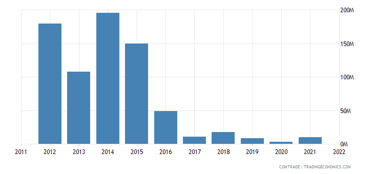 austria exports venezuela