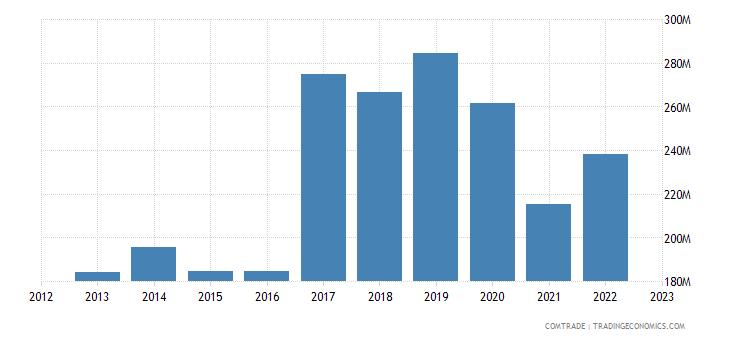 austria exports vietnam