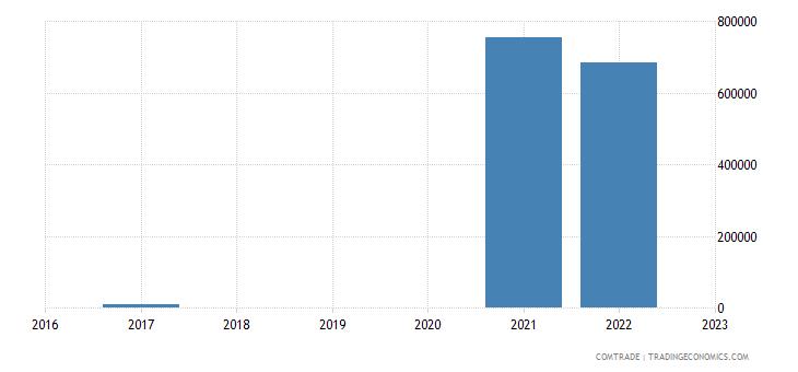 austria exports wallis futuna