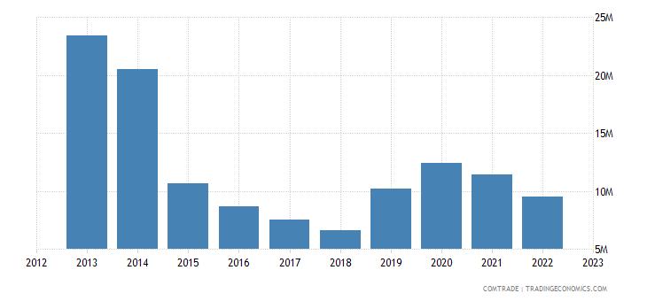 austria exports yemen