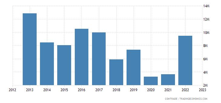 austria exports zambia