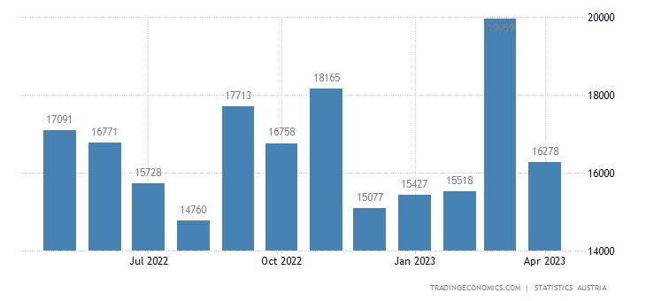 Austria Exports
