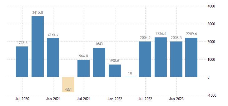 austria external balance of goods services current prices eurostat data
