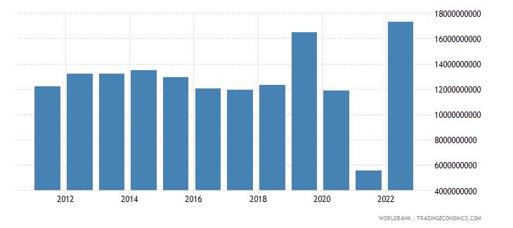 austria external balance on goods and services constant lcu wb data