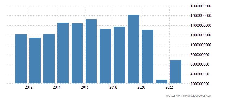 austria external balance on goods and services us dollar wb data