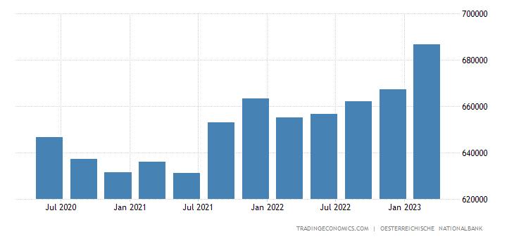 Austria Gross External Debt