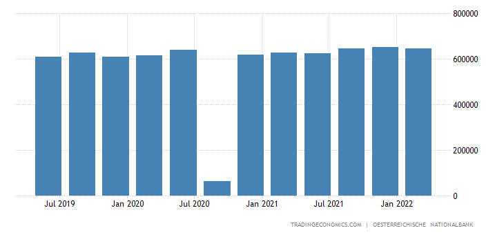 Austria Total Gross External Debt