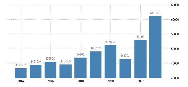 austria extra eu trade exports eurostat data
