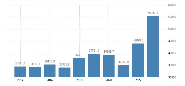 austria extra eu trade imports eurostat data