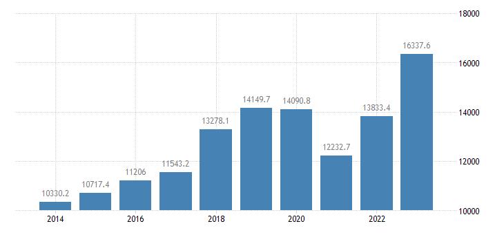 austria extra eu trade of machinery transport equipment sitc 7 imports eurostat data