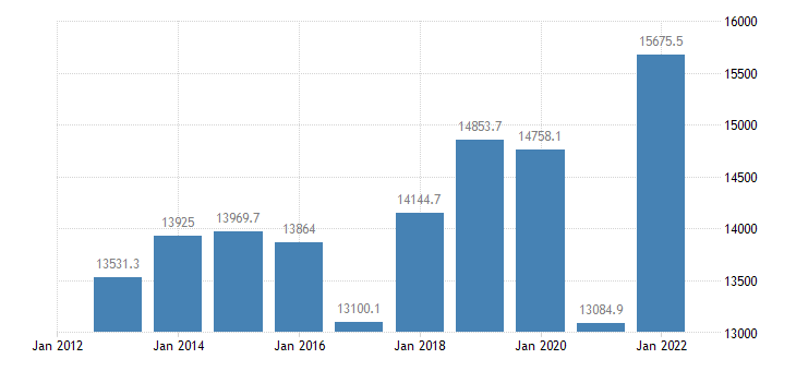 austria extra eu trade of other manufactured goods sitc 68 exports eurostat data
