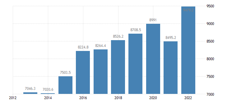 austria extra eu trade of other manufactured goods sitc 68 imports eurostat data