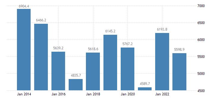 austria extra eu trade of other manufactured goods sitc 68 trade balance eurostat data