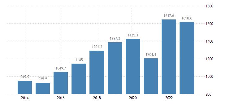 austria extra eu trade of raw materials sitc 24 exports eurostat data