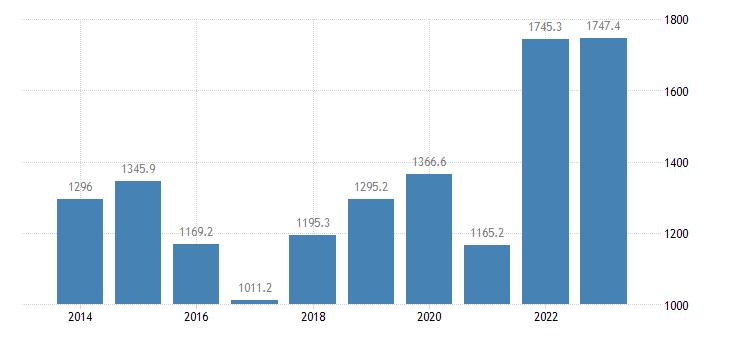 austria extra eu trade of raw materials sitc 24 imports eurostat data