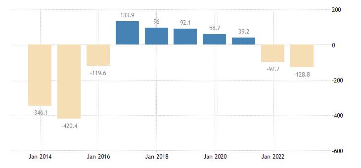 austria extra eu trade of raw materials sitc 24 trade balance eurostat data