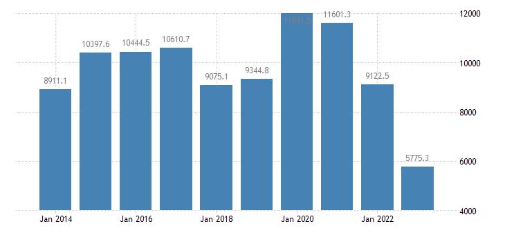austria extra eu trade trade balance eurostat data