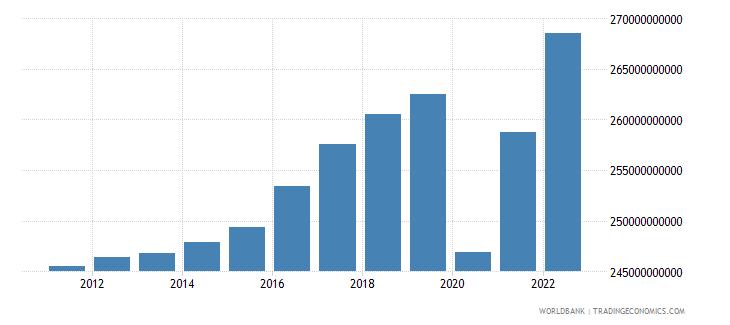 austria final consumption expenditure constant lcu wb data