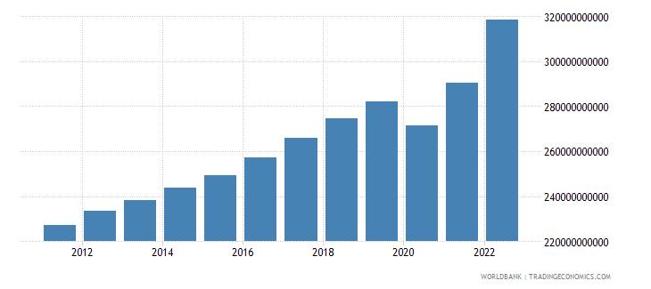 austria final consumption expenditure current lcu wb data