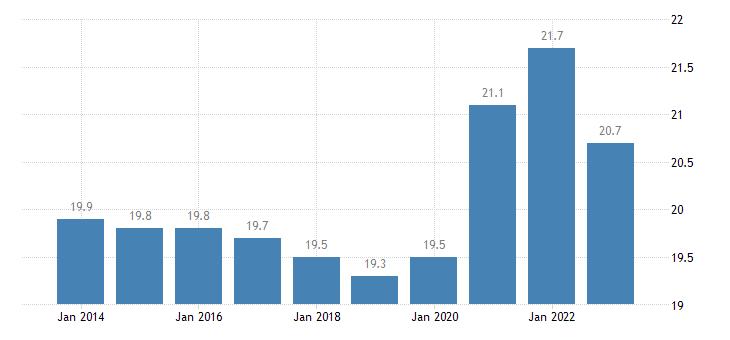 austria final consumption expenditure of general gov eurostat data