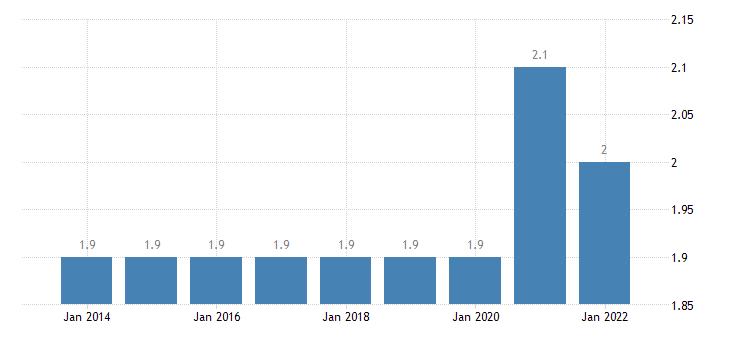 austria final consumption expenditure of households communications eurostat data