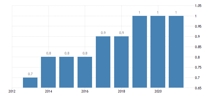 austria final consumption expenditure of households education eurostat data
