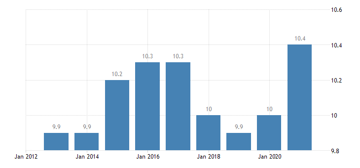austria final consumption expenditure of households miscellaneous goods services eurostat data
