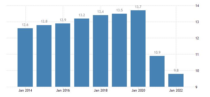 austria final consumption expenditure of households restaurants hotels eurostat data