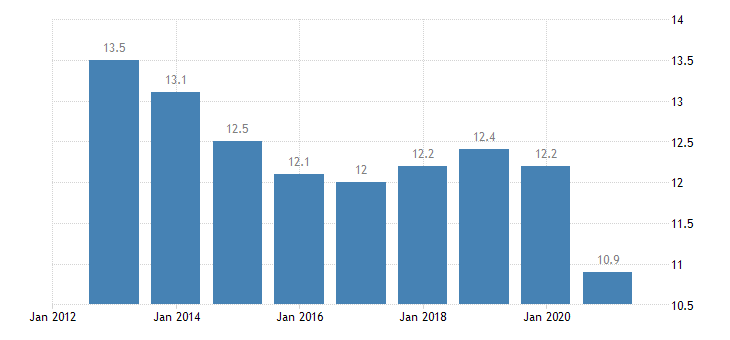 austria final consumption expenditure of households transport eurostat data