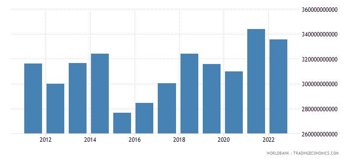 austria final consumption expenditure us dollar wb data