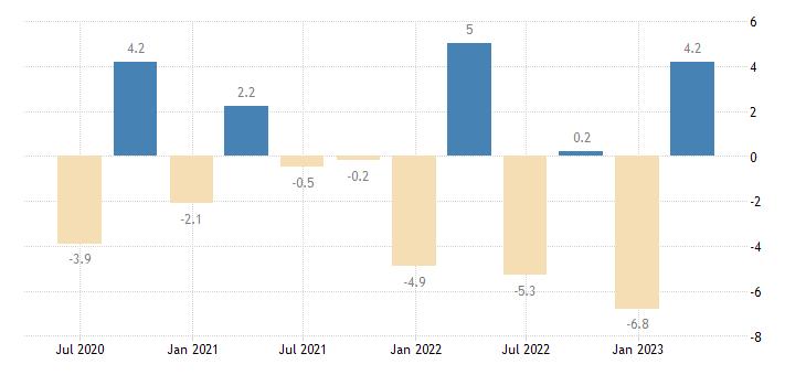 austria financial account eurostat data