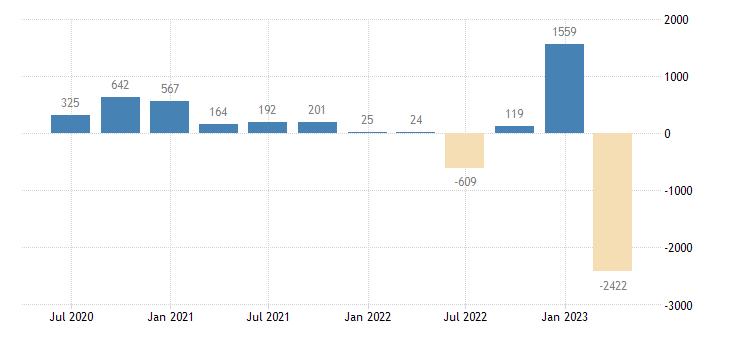 austria financial account on financial derivatives employee stock options eurostat data