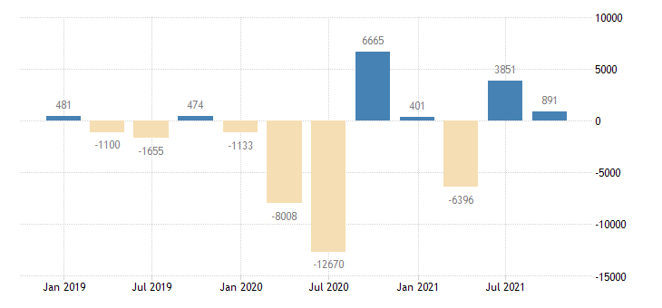 austria financial account on portfolio investment eurostat data