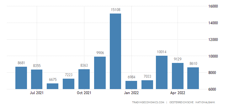 Austria Fiscal Expenditure