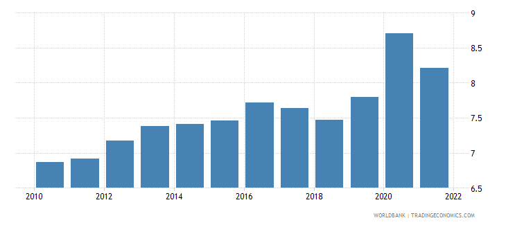 austria food exports percent of merchandise exports wb data