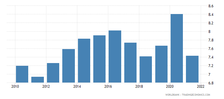 austria food imports percent of merchandise imports wb data