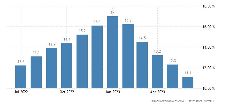 Austria Food Inflation