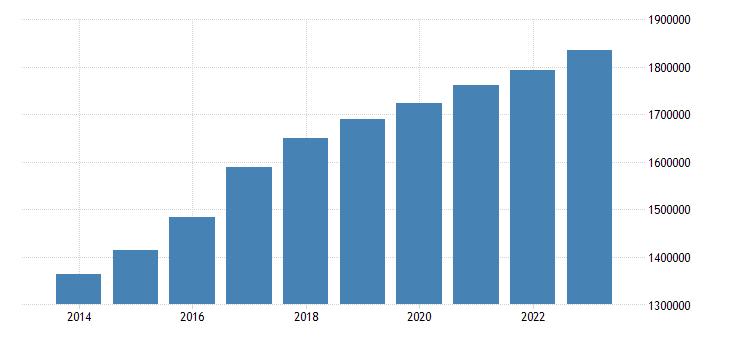 austria foreign born population eurostat data