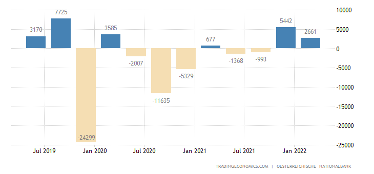 Austria Foreign Direct Investment - Net Inflows