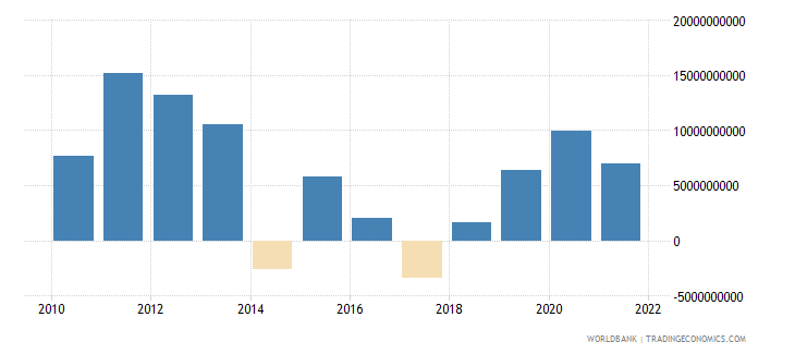 austria foreign direct investment net bop us dollar wb data