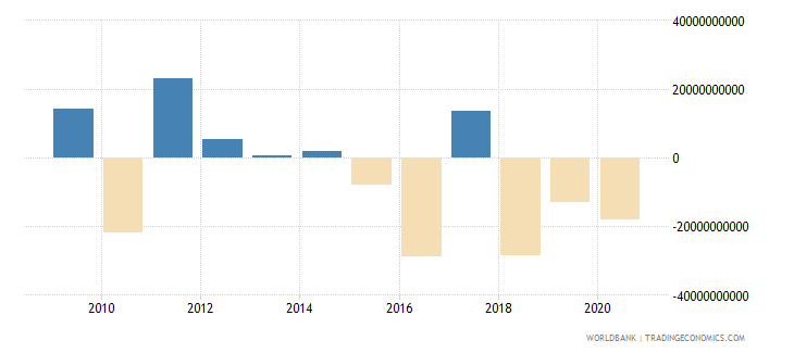 austria foreign direct investment net inflows bop us dollar wb data