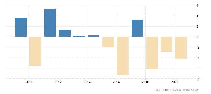 austria foreign direct investment net inflows percent of gdp wb data