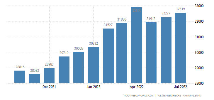 Austria Foreign Exchange Reserves