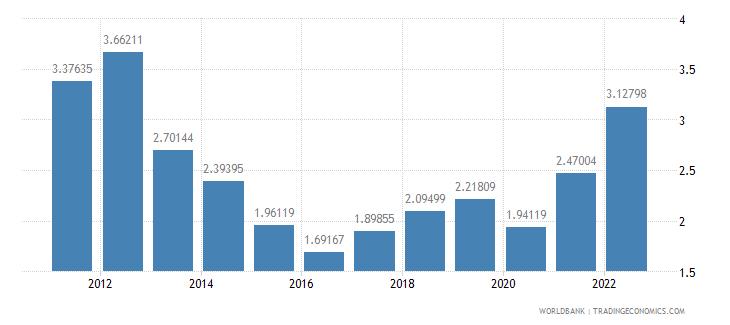 austria fuel exports percent of merchandise exports wb data