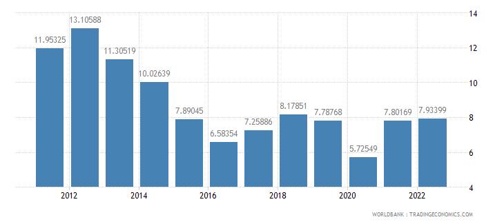 austria fuel imports percent of merchandise imports wb data